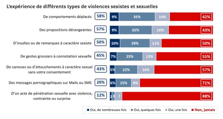 femmes et agressions sexuelles